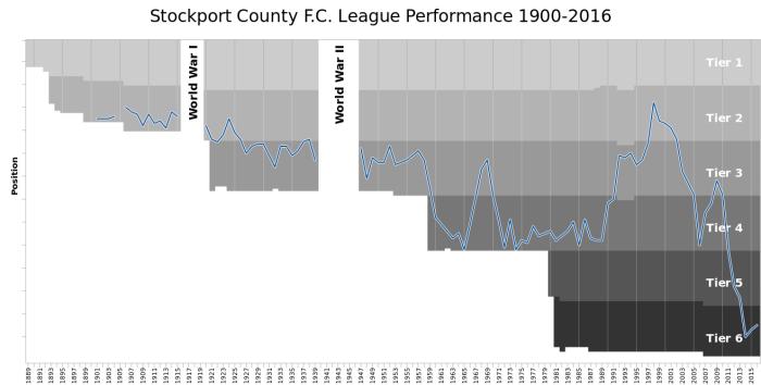 SCFC League Performance