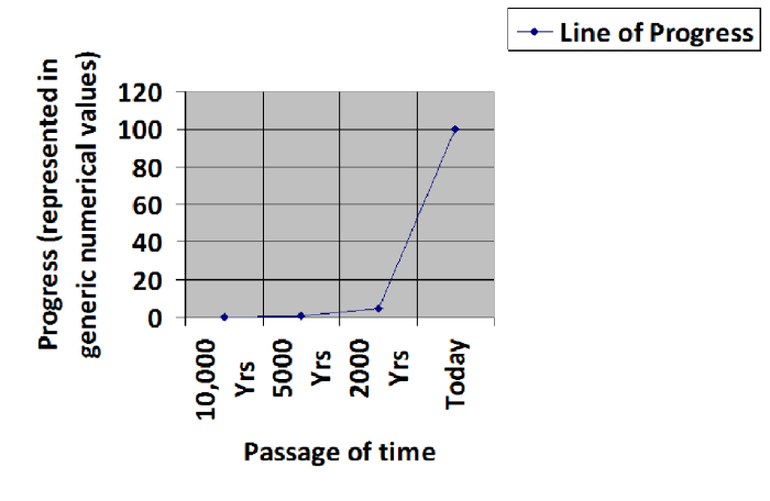 Humankind Progress Chart